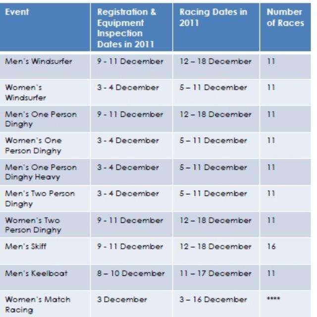 Perth 2011 – ISAF World Sailing Championships