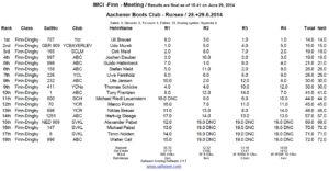 <b>IMCI FINN Meeting - Rursee - 28./29. Juni 2014</b>