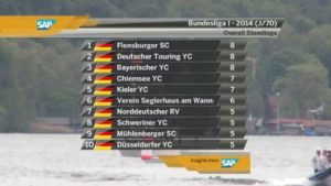 <b>Segel-Bundesliga 2014 - Starnberg - Tag 1-3 - live</b>