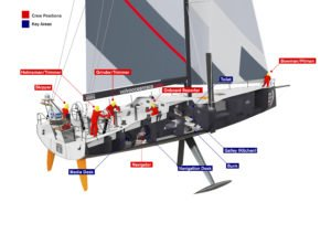 <b>Volvo Ocean Race - Onboard: Sailing crew positions</b>