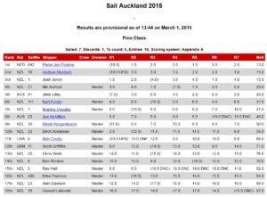 <b>Sail Auckland 2015</b>