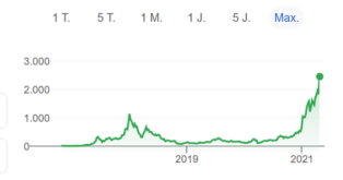 Ethereum seit Anfang 2021 ver...